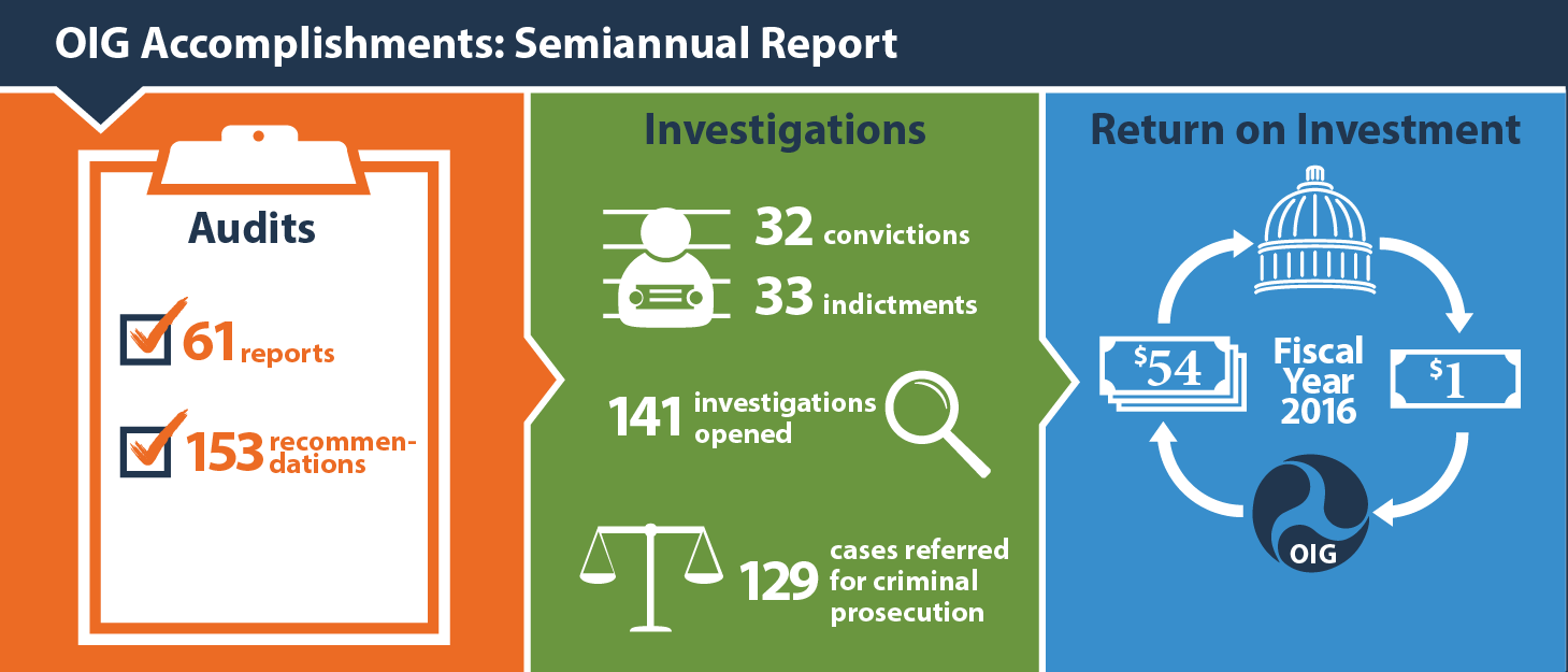 DOT OIG Semiannual Report to Congress<hide> | Office of