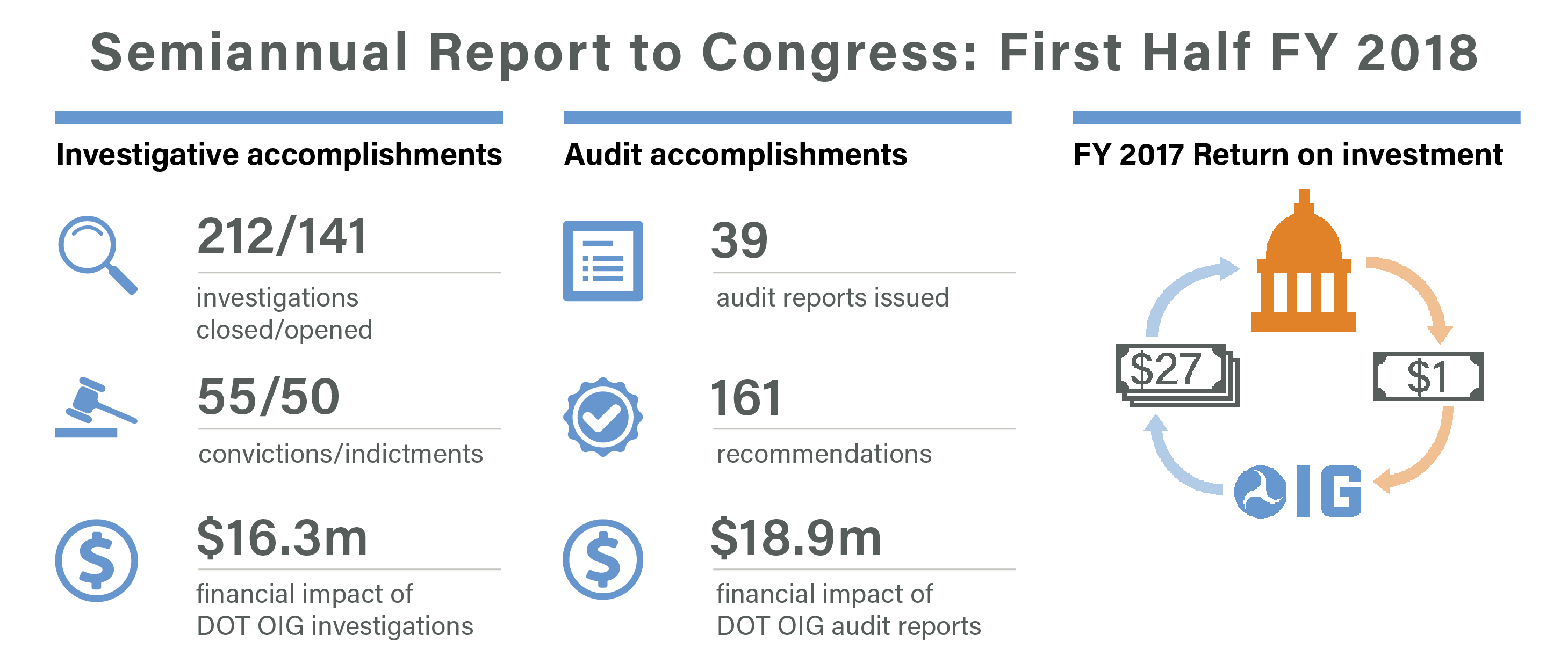 Highlights for DOT OIG Semiannual Report to Congress: First Half of FY 2018