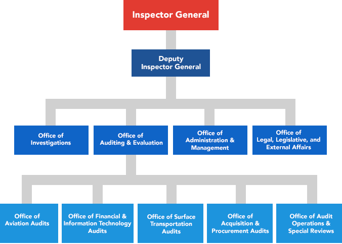 organization chart office of inspector general us
