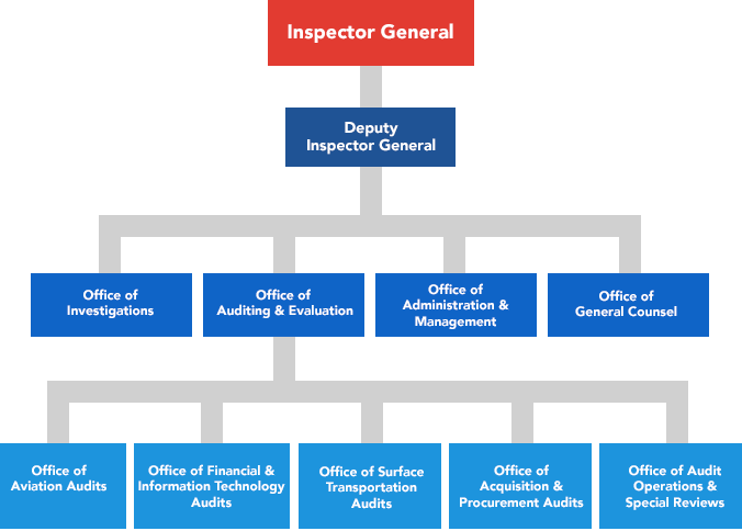 About OIG | Office of Inspector General | U S  Department of