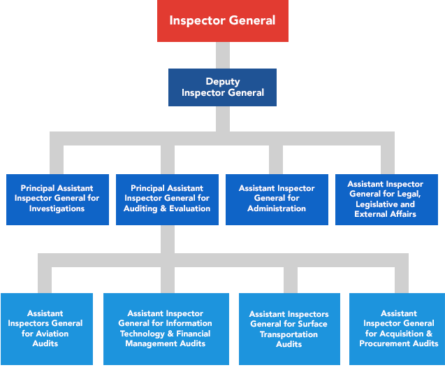 organization chart office of inspector general